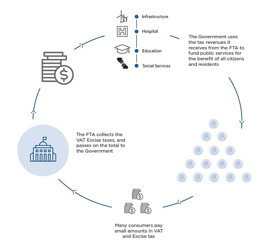 How Taxes Work in UAE?
